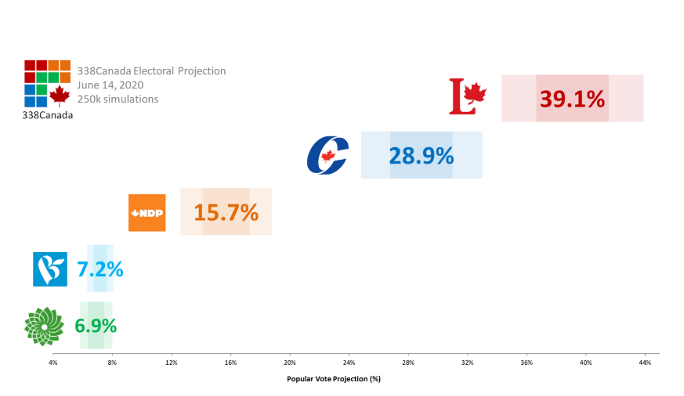 338Canada Electoral Projection from June 14, 2020