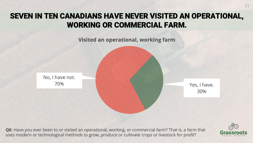 Graph from National Agricultural Poll presenting data that seven in ten Canadians have never visited an operational, working or commercial farm.