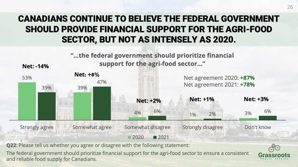 Graph from National Agriculture Poll with data illustrating that Canadians continue to believe the federal government should provide financial support for the agri-food sector.